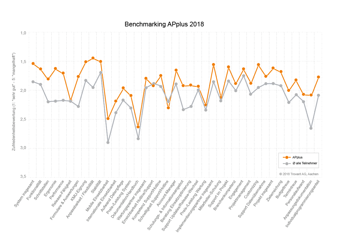 ERP-System_Anwender-Studie_Trovarit_2018_2019_APplus_Benchmarking.png