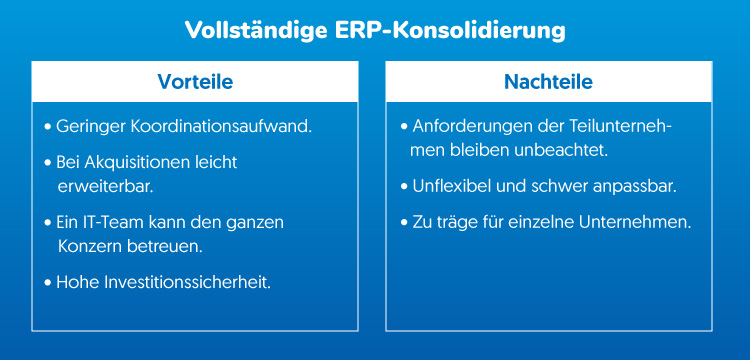 Vollständige ERP-Konsolidierung